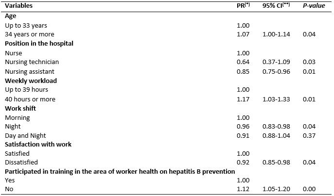 Vacinação contra hepatite B e fatores associados entre