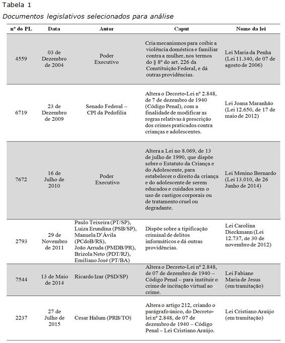 5f0dddd7d13fd Seguindo as datas em que as propostas de leis foram encaminhadas à Câmara  Federal dos Deputados